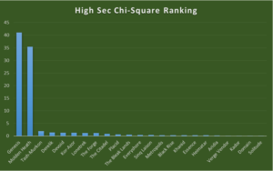 High Sec by Chi-sq Phase I